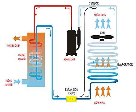 ısı pompası çalışma prensibi