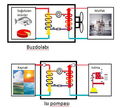isi-pompasi-buzolabi-karsilastirma-aplas-antalya